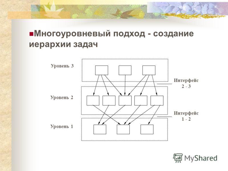 Многоуровневый подход - создание иерархии задач Уровень 3 Уровень 2 Уровень 1 Интерфейс 2 - 3 Интерфейс 1 - 2