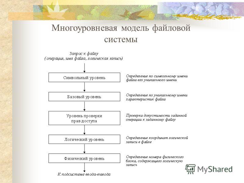 Многоуровневая модель файловой системы