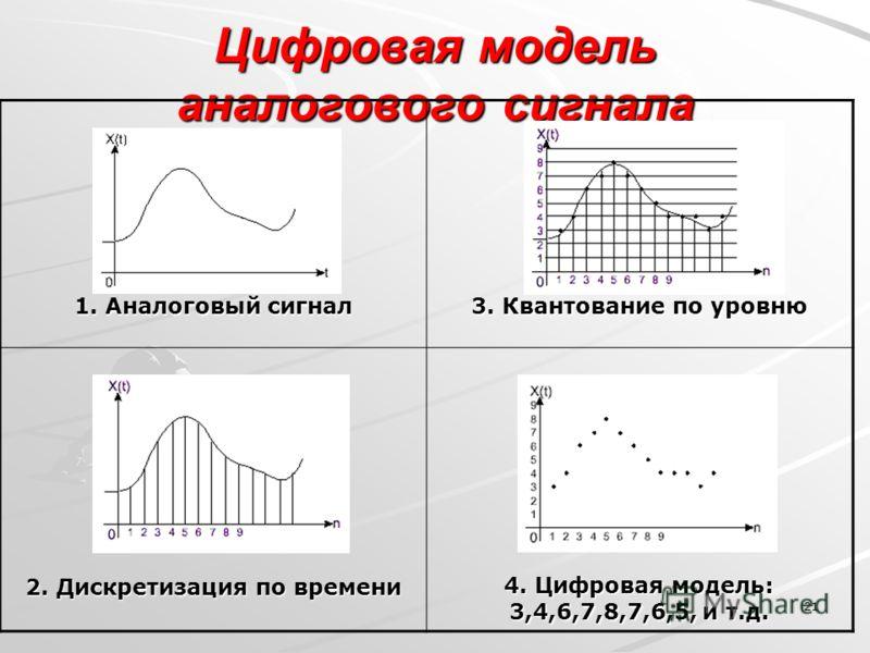 21 Цифровая модель аналогового сигнала 1. Аналоговый сигнал 3. Квантование по уровню 2. Дискретизация по времени 4. Цифровая модель: 3,4,6,7,8,7,6,5, и т.д.