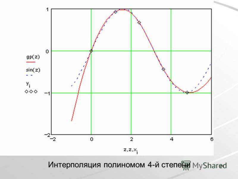 24 Интерполяция полиномом 4-й степени