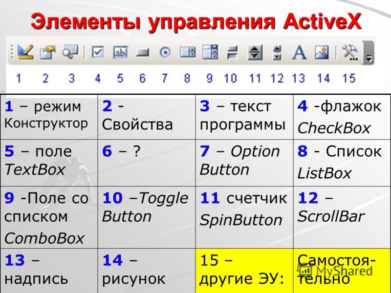 Элементы управления ActiveX 1 – режим Конструктор 2 - Свойства 3 – текст программы 4 -флажок CheckBox 5 – поле TextBox 6 – ?7 – Option Button 8 - Список ListBox 9 -Поле со списком ComboBox 10 –Toggle Button 11 счетчик SpinButton 12 – ScrollBar 13 – н
