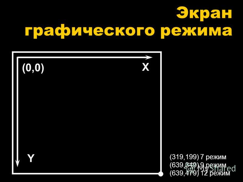 Экран графического режима (319,199) 7 режим (639,349) 9 режим (639,479) 12 режим Y X (0,0)