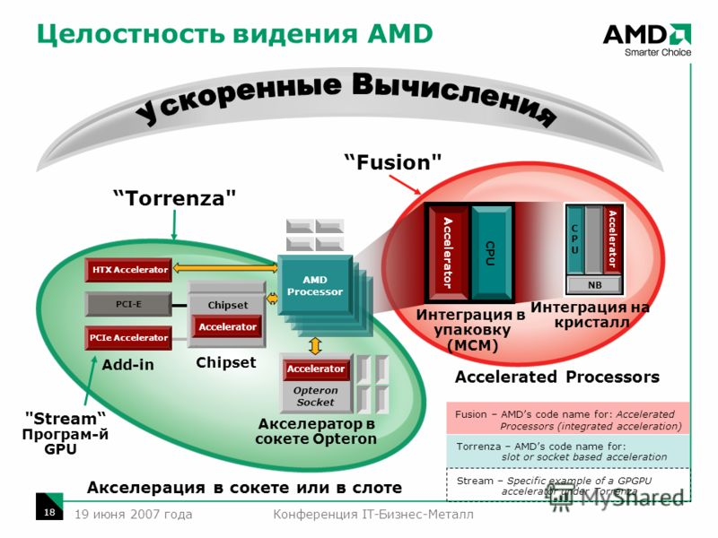 Конференция IT-Бизнес-Металл 18 19 июня 2007 года Accelerated Processors Torrenza