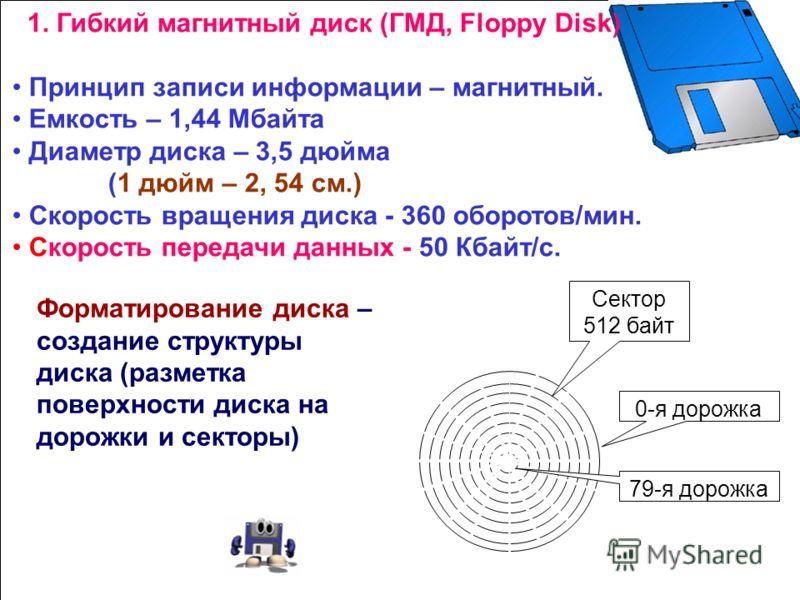 Долговременная (внешняя) память Долговременная (внешняя) память Долговременная (внешняя) память Долговременная (внешняя) память Гибкий магнитный диск Лазерный диск Жесткий магнитный диск (Винчестер) Flash-память Носители информации: Стример Дисковод