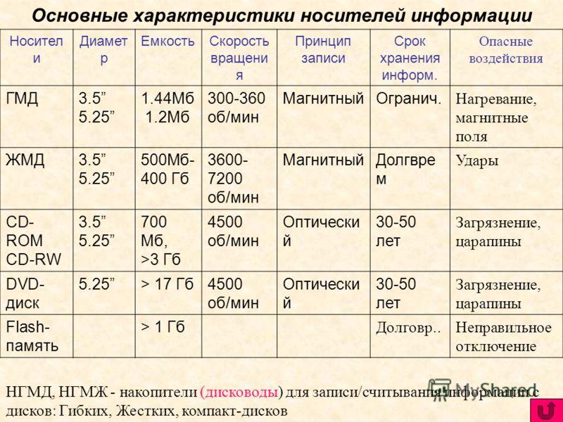 4. Стример – устройство для резервного копирования информации с жесткого диска на магнитную ленту