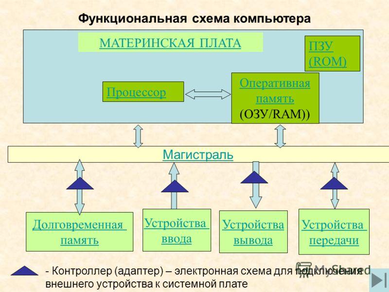 Программная обработка данных на компьютере Программа – последовательность команд, которую выполняет компьютер в процессе обработки данных. Данные – информация, которая обрабатывается компьютером в двоичном компьютерном коде Dim a, b, c, x1, x2, d Pri