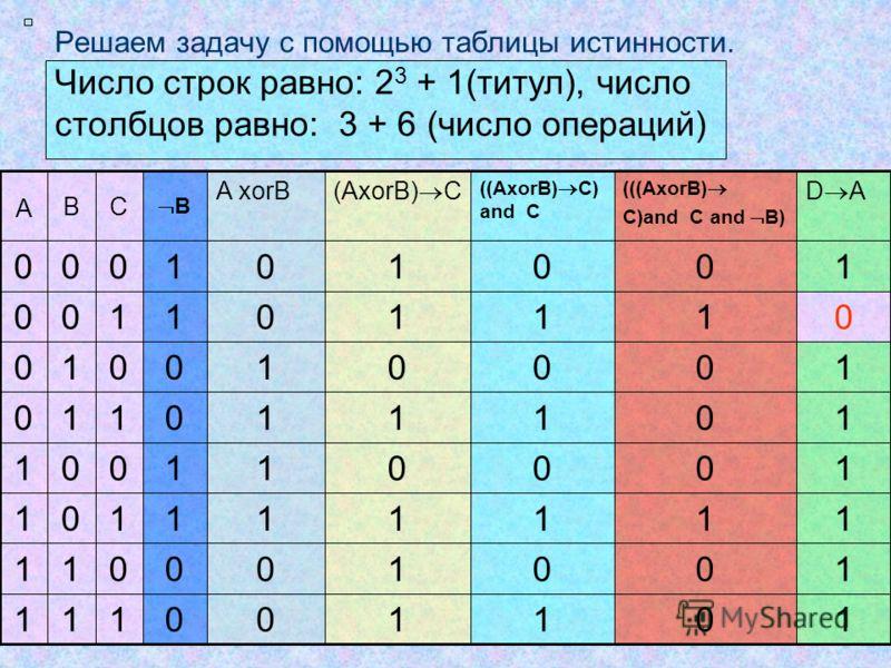 Решаем задачу с помощью таблицы истинности. Число строк равно: 2 3 + 1(титул), число столбцов равно: 3 + 6 (число операций) 111 011 101 001 110 010 100 000 (((AxorB) C)and C and B) D A ((AxorB) C) and C (AxorB) C A xorB В СВ А 0 0 1 0 0 0 1 0 1110 0
