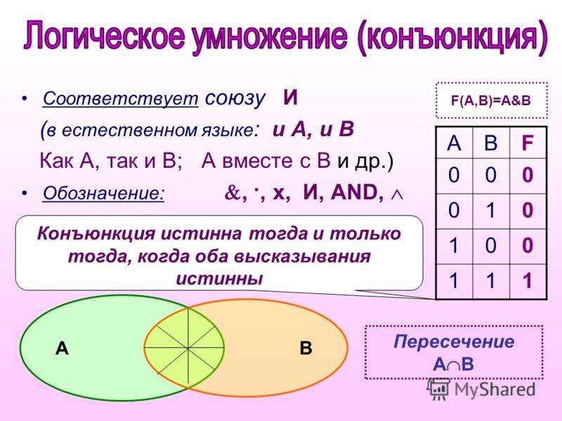 Конъюнкция истинна тогда и только тогда, когда оба высказывания истинны Соответствует союзу И ( в естественном языке : и А, и В Как А, так и В; А вместе с В и др.) Обозначение:, ·, x, И, AND, АВF 000 010 100 111 F(A,B)=A&B Пересечение А В А В
