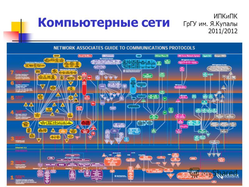 ИПКиПК ГрГУ им. Я.Купалы 2011/2012 Компьютерные сети