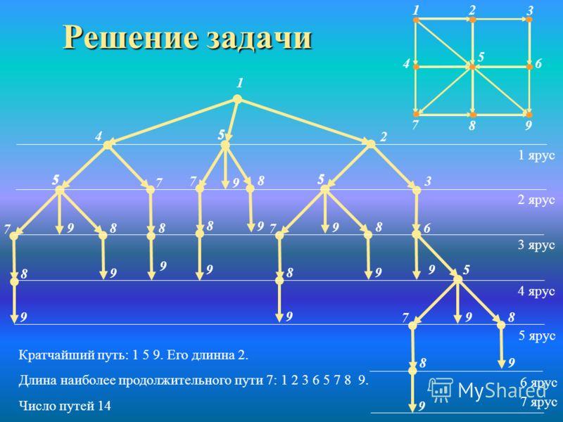 Отыскание пути 1 2 3 4 5 6 7 8 9 На рисунке изображена схема местности. Передвигаться из пункта в пункт можно только в направлении стрелок. В каждом пункте можно бывать не более одного раза. Сколькими способами можно попасть из пункта 1 в пункт 9? У