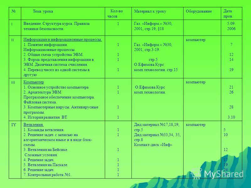 Тема урока Кол-во часов Материал к урокуОборудованиеДата пров. ׀Введение. Структура курса. Правила техники безопасности. 1Газ. «Информ.» 30, 2001, стр.19, § 18 5.09. 2006 ׀׀Информация и информационные процессы. 1. Понятие информации. Информационные п