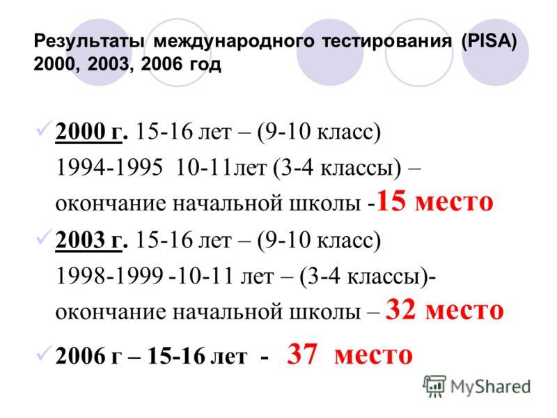 Результаты международного тестирования (PISA) 2000, 2003, 2006 год 2000 г. 15-16 лет – (9-10 класс) 1994-1995 10-11лет (3-4 классы) – окончание начальной школы - 15 место 2003 г. 15-16 лет – (9-10 класс) 1998-1999 -10-11 лет – (3-4 классы)- окончание