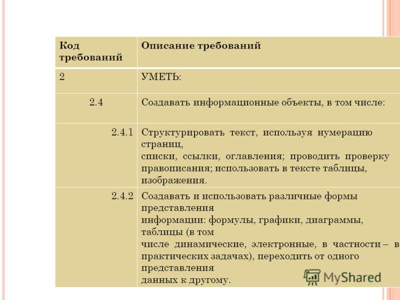 Код требований Описание требований 2УМЕТЬ: 2.4Создавать информационные объекты, в том числе: 2.4.1Структурировать текст, используя нумерацию страниц, списки, ссылки, оглавления; проводить проверку правописания; использовать в тексте таблицы, изображе
