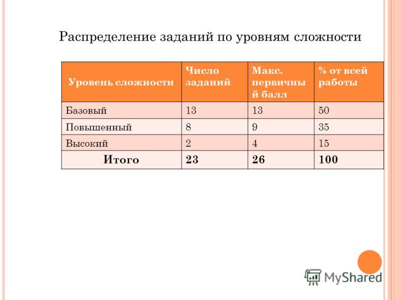 Распределение заданий по уровням сложности Уровень сложности Число заданий Макс. первичны й балл % от всей работы Базовый13 50 Повышенный8935 Высокий2415 Итого2326100