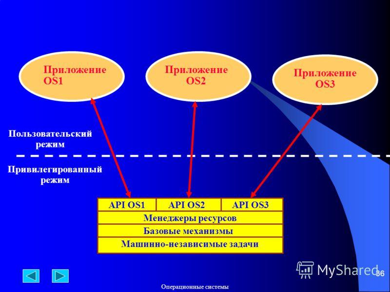 Операционные системы 36 API OS2 Менеджеры ресурсов Базовые механизмы Машинно-независимые задачи API OS1API OS3 Приложение OS1 Приложение OS2 Приложение OS3 Пользовательский режим Привилегированный режим