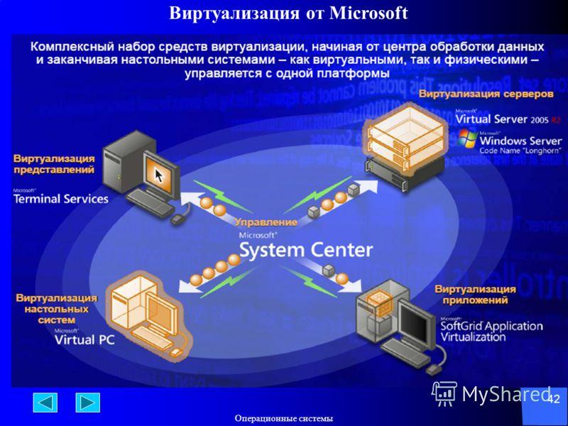 Операционные системы 42 Виртуализация от Microsoft