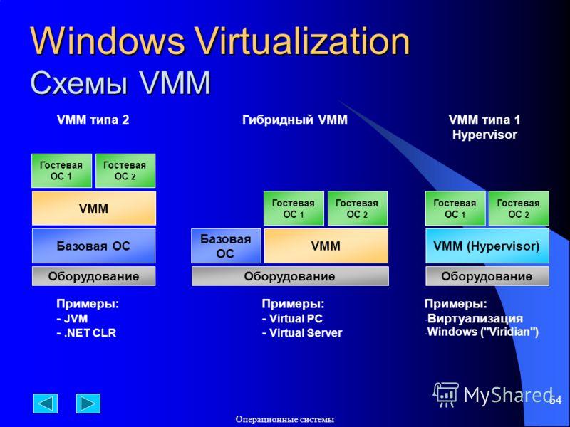 Операционные системы 54 Windows Virtualization Схемы VMM Оборудование Базовая ОС VMM Гостевая ОС 1 Гостевая ОС 2 Оборудование VMM (Hypervisor) Гостевая ОС 1 Гостевая ОС 2 Оборудование VMM Гостевая ОС 1 Гостевая ОС 2 Базовая ОС VMM типа 2 Примеры: - J