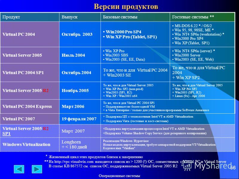 Операционные системы 56 Версии продуктов ПродуктВыпускБазовые системыГостевые системы ** Virtual PC 2004Октябрь 2003 Win2000 Pro SP4 Win XP Pro (Tablet, SP1) MS-DOS 6.22 * / OS/2 Win 95, 98, 98SE, ME * Win NT4 SP6a (workstation) * Win2000 Pro SP4 Win