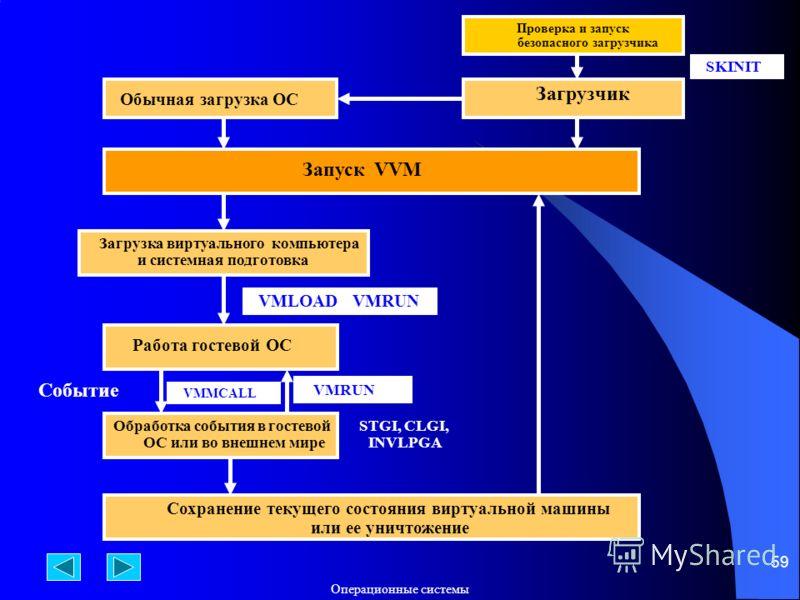 Операционные системы 59 Проверка и запуск безопасного загрузчика SKINIT Загрузчик Обычная загрузка ОС Запуск VVM Загрузка виртуального компьютера и системная подготовка VMLOAD VMRUN Работа гостевой ОС VMMCALL Событие VMRUN Обработка события в гостево
