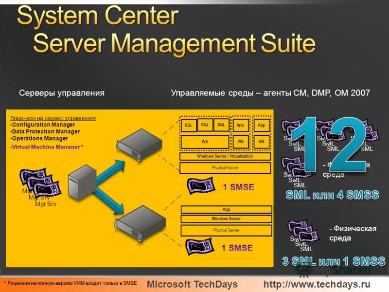 Microsoft TechDayshttp://www.techdays.ru Лицензии на сервер управления -Configuration Manager -Data Protection Manager -Operations Manager * Лицензия на полную версию VMM входит только в SMSE Серверы управления Управляемые среды – агенты Управляемые