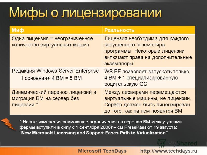 Microsoft TechDayshttp://www.techdays.ru МифРеальность Одна лицензия = неограниченное количество виртуальных машин Лицензия необходима для каждого запущенного экземпляра программы. Некоторые лицензии включают права на дополнительные экземпляры Редакц