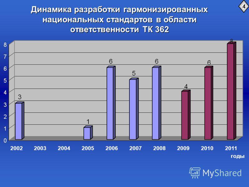 Динамика разработки гармонизированных национальных стандартов в области ответственности ТК 362 4 2002 годы 200320042005200620072008200920102011
