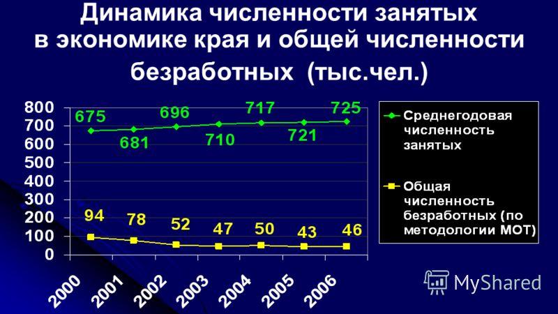 Динамика численности занятых в экономике края и общей численности безработных (тыс.чел.)