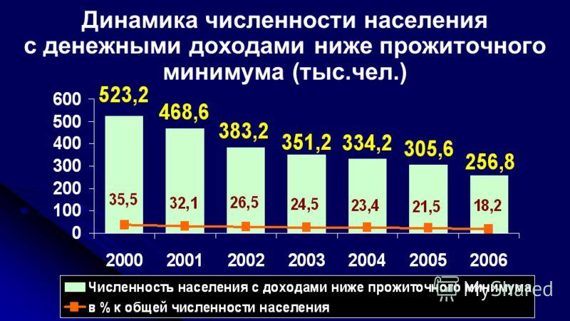Динамика численности населения с денежными доходами ниже прожиточного минимума (тыс.чел.)