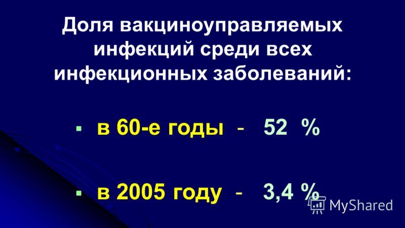 Доля вакциноуправляемых инфекций среди всех инфекционных заболеваний: в 60-е годы - 52 % в 2005 году - 3,4 %