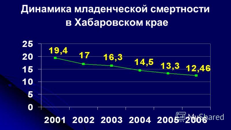 Динамика младенческой смертности в Хабаровском крае