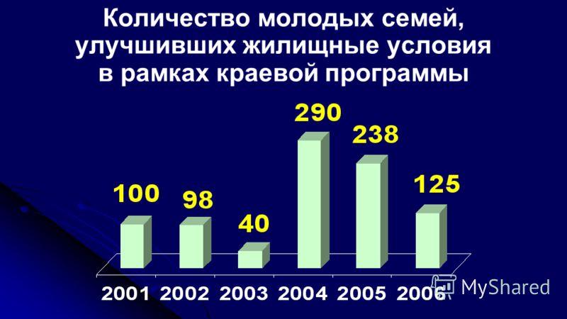 Количество молодых семей, улучшивших жилищные условия в рамках краевой программы