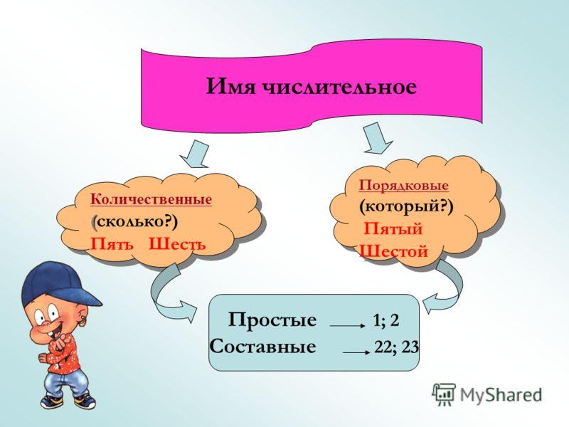 Имя числительное Порядковые (который?) Пятый Шестой Порядковые (который?) Пятый Шестой Количественные ( (сколько?) Пять Шесть Количественные ( (сколько?) Пять Шесть Простые 1; 2 Составные 22; 23