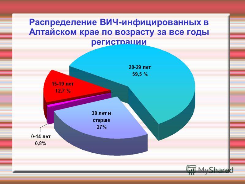 Распределение ВИЧ-инфицированных в Алтайском крае по возрасту за все годы регистрации