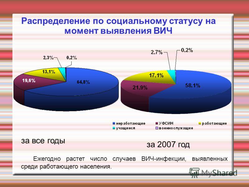 Распределение по социальному статусу на момент выявления ВИЧ за все годы за 2007 год Ежегодно растет число случаев ВИЧ-инфекции, выявленных среди работающего населения.