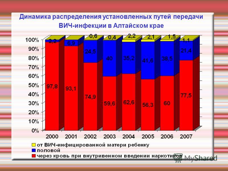 Динамика распределения установленных путей передачи ВИЧ-инфекции в Алтайском крае