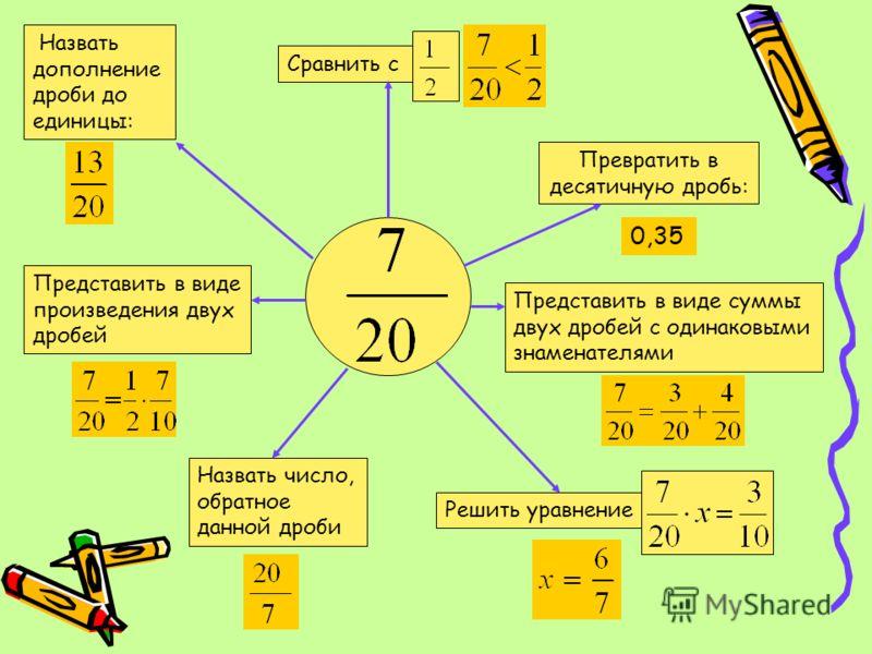 Назвать дополнение дроби до единицы: Сравнить с Превратить в десятичную дробь: Представить в виде суммы двух дробей с одинаковыми знаменателями Представить в виде произведения двух дробей Назвать число, обратное данной дроби Решить уравнение 0,35