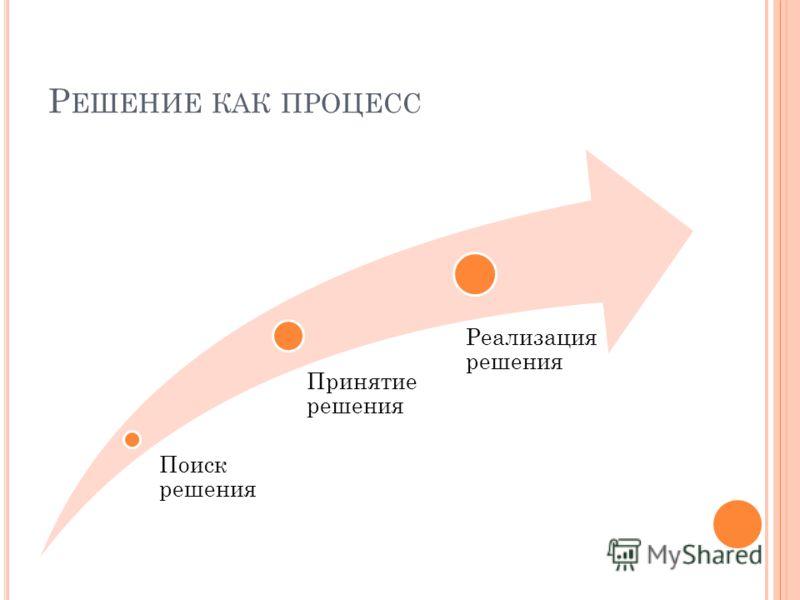 Р ЕШЕНИЕ КАК ПРОЦЕСС Поиск решения Принятие решения Реализация решения