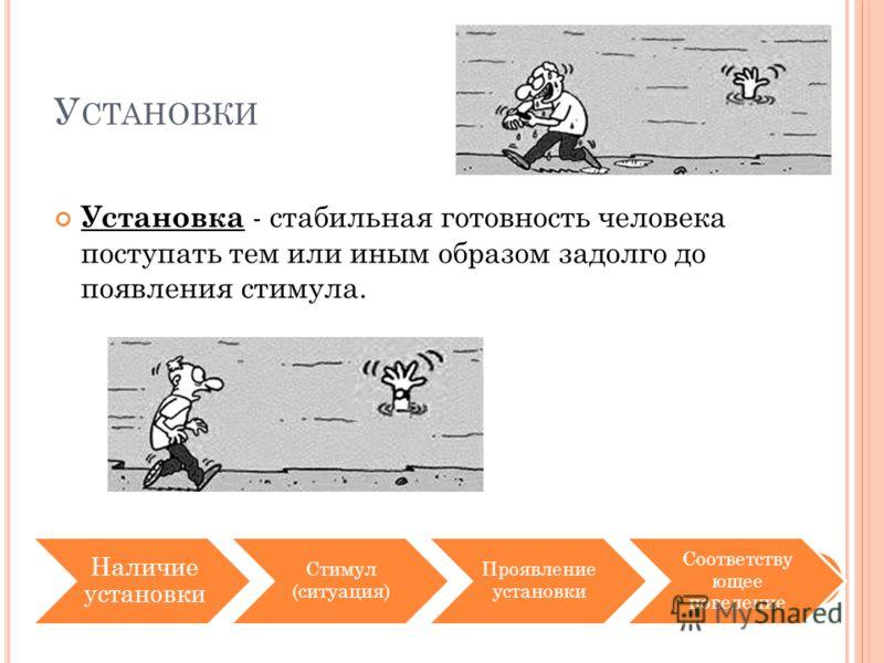 У СТАНОВКИ Установка - стабильная готовность человека поступать тем или иным образом задолго до появления стимула. Наличие установки Стимул (ситуация) Проявление установки Соответству ющее поведение