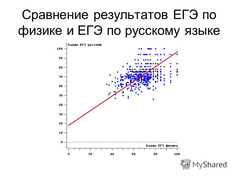 Сравнение результатов ЕГЭ по физике и ЕГЭ по русскому языке