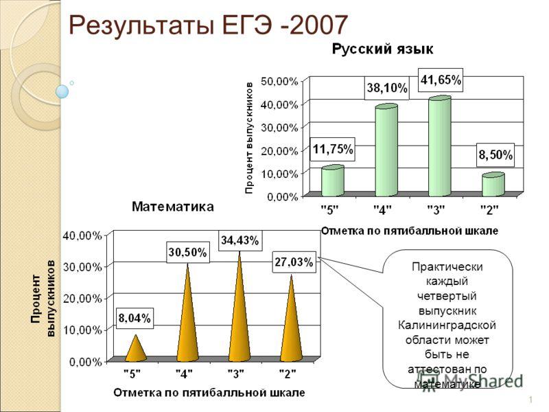 1 Результаты ЕГЭ -2007 Практически каждый четвертый выпускник Калининградской области может быть не аттестован по математике