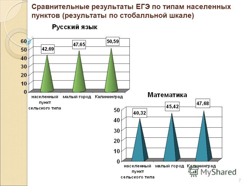 7 Сравнительные результаты ЕГЭ по типам населенных пунктов (результаты по стобалльной шкале)