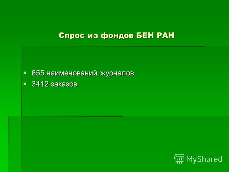 Спрос из фондов БЕН РАН 655 наименований журналов 655 наименований журналов 3412 заказов 3412 заказов