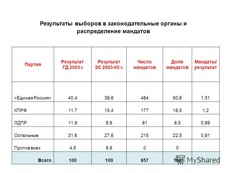 Результаты выборов в законодательные органы и распределение мандатов Партия Результат ГД 2003 г. Результат ЗC 2003-05 г. Число мандатов Доля мандатов Мандаты/ результат «Единая Россия»40,438,648450,61,31 КПРФ11,715,417718,51,2 ЛДПР11,98,6818,50,99 Ос