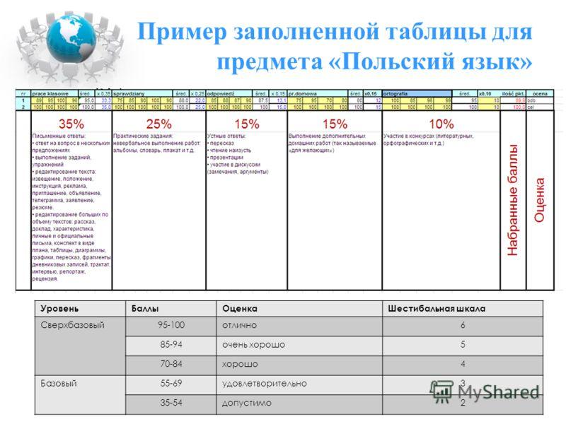 Пример заполненной таблицы для предмета «Польский язык» УровеньБаллыОценкаШестибальная шкала Сверхбазовый95-100отлично6 85-94очень хорошо5 70-84хорошо4 Базовый55-69удовлетворительно3 35-54допустимо2