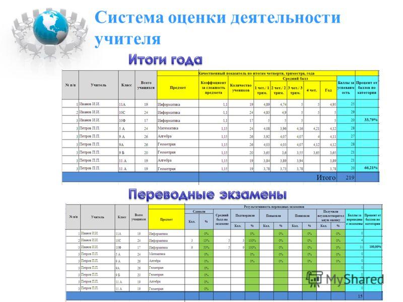 Система оценки деятельности учителя