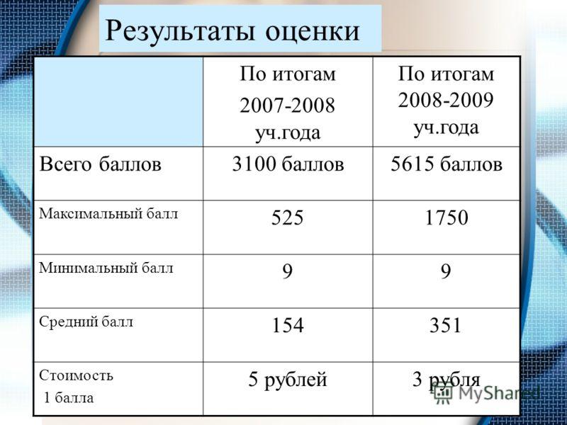 Результаты оценки По итогам 2007-2008 уч.года По итогам 2008-2009 уч.года Всего баллов3100 баллов5615 баллов Максимальный балл 5251750 Минимальный балл 99 Средний балл 154351 Стоимость 1 балла 5 рублей3 рубля