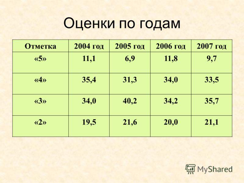 Оценки по годам Отметка2004 год2005 год2006 год2007 год «5»11,16,911,89,7 «4»35,431,334,033,5 «3»34,040,234,235,7 «2»19,521,620,021,1