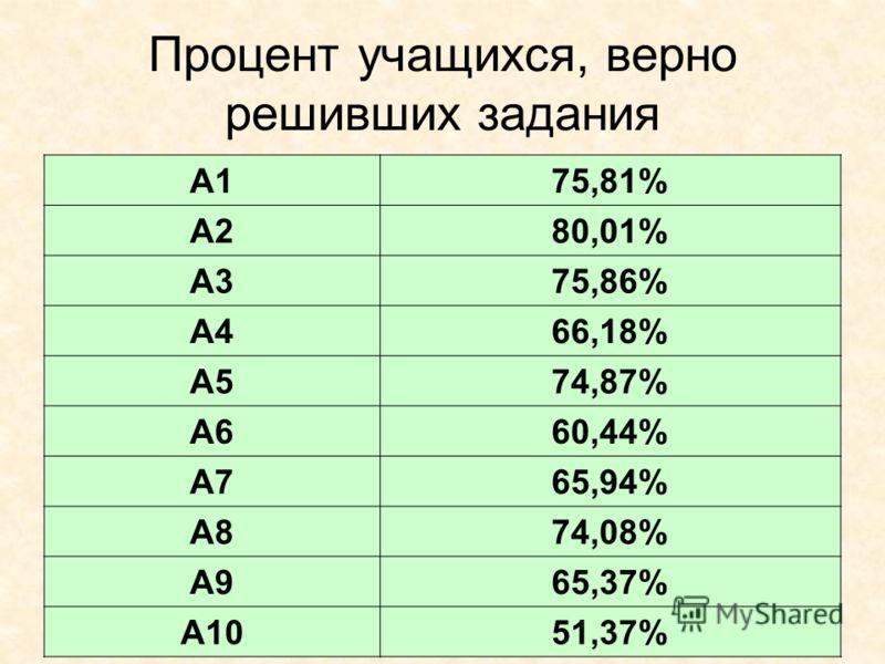Процент учащихся, верно решивших задания A175,81% A280,01% A375,86% A466,18% A574,87% A660,44% A765,94% A874,08% A965,37% A1051,37%