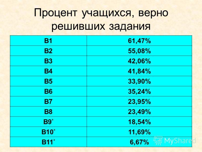Процент учащихся, верно решивших задания B161,47% B255,08% B342,06% B441,84% B533,90% B635,24% B723,95% B823,49% B9 * 18,54% B10 * 11,69% B11 * 6,67%