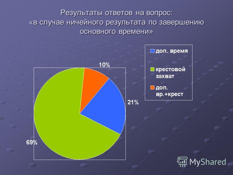 Результаты ответов на вопрос: «в случае ничейного результата по завершению основного времени»